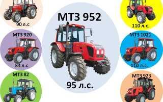 Технические характеристики и модификационные отличия трактора МТЗ Беларус 952