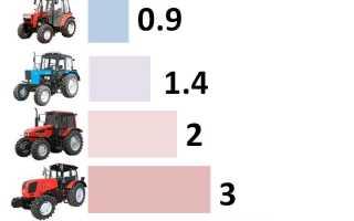 Таблица тяговых классов тракторов МТЗ Беларус и других марок, классификация по мощности.