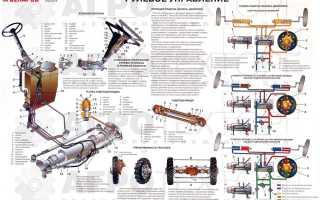Рулевое управление трактора МТЗ 1221