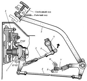 привод управления сцеплением