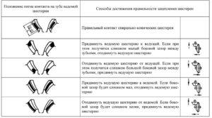 описание пятна контакта конических шестерен