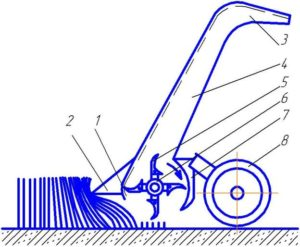 Роторная косилка для трактора мтз: типы, конструкции, назначение