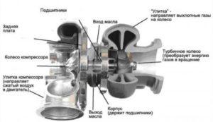 турбокомпрессор