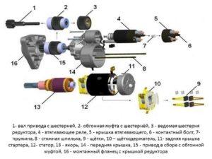 схема редукторного стартера