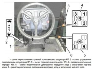Управление КПП МТЗ 622