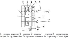 Кинематическая схема механизма поворота