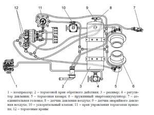 Тормозная и пневматическая системы МТЗ 1502