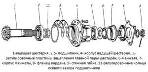 ведущая шестерня ПВМ МТЗ 82
