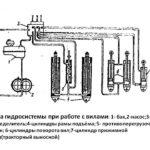 гидросистема стогомёта сну-550 с вилами