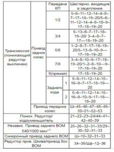 таблица взаимодействия шестерён