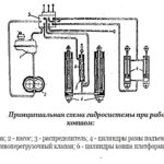 гидросистема СНУ-550 с ковшом