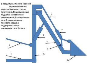 Схема КУНа заднюю навеску МТЗ