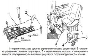 Управление силовым регулятором трактора
