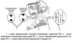 Управление КПП МТЗ 82