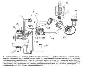 Система питания дизеля д-245.5