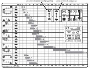 Таблица скоростей МТЗ 82