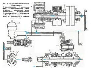 гидросистема коробки передач МТЗ 100