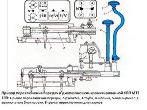 Управление синхронизированной КПП МТЗ-100