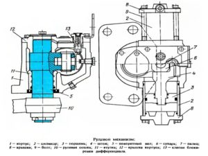 Рулевой механизм МТЗ 100