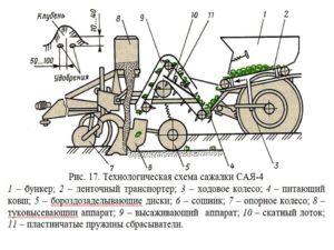 картофелесажалка САЯ-4