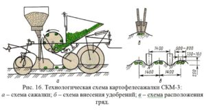Картофелесажалка СКМ-3