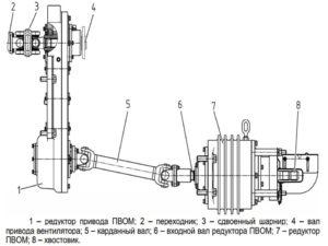 механизм привода переднего ВОМ