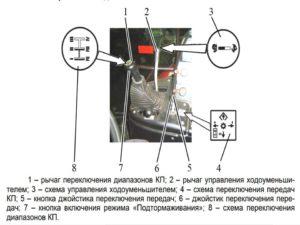 Органы управления КПП МТЗ 3522