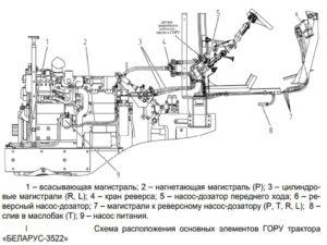 гидрообъёмное рулевое управление мтз 3522