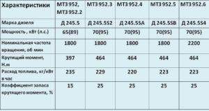таблица характеристик двигателей МТЗ 952