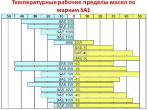 таблица сохранения рабочей вязкости масла