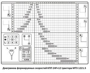 Диаграмма скоростей мтз 1221