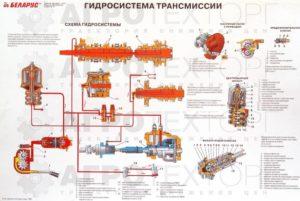 гидросистема трансмиссии мтз 1221