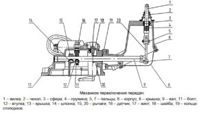 Механизм переключения КПП МТЗ 1221