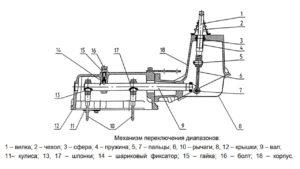 Механизм переключения диапазонов КПП мтз 1221