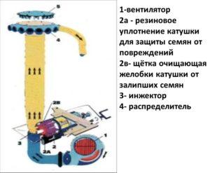 Сеющий аппарат СПУ