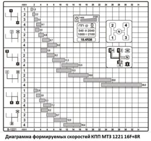 Скорости МТЗ 1221 с КП 16+8