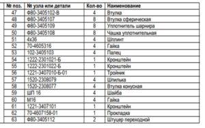 список деталей гору деталей гору мтз 1221