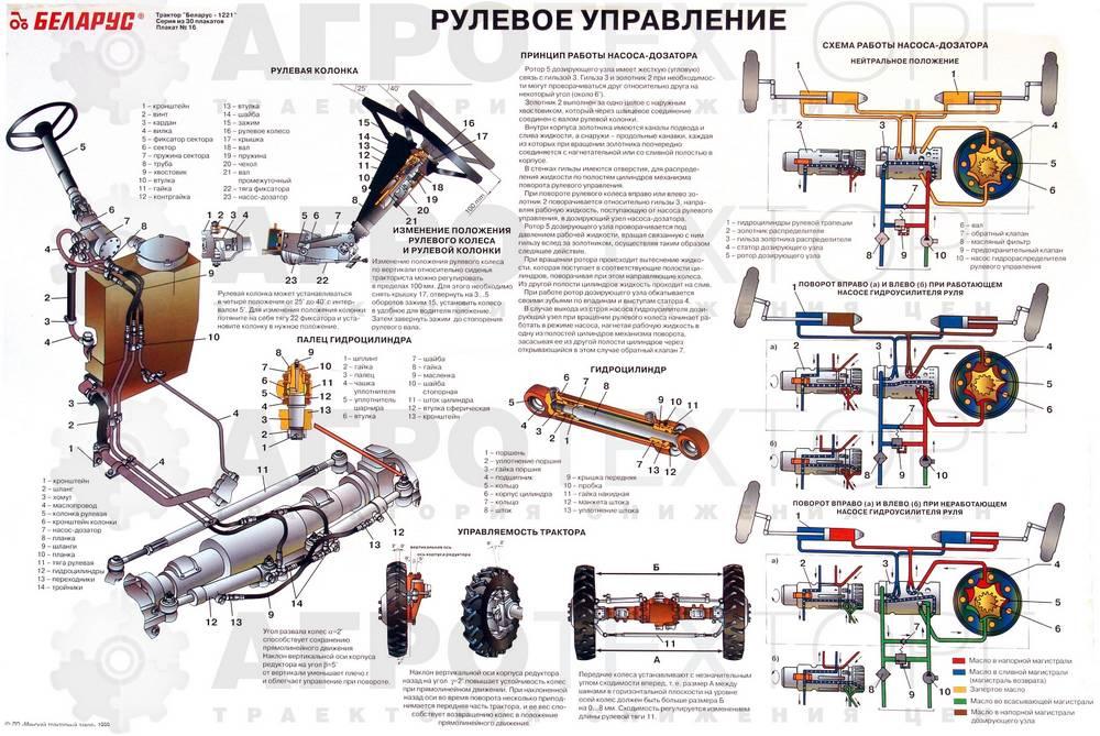 схема рулевого управления мтз 1221