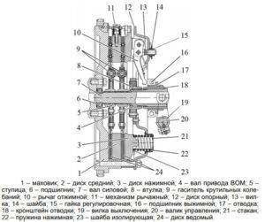 схема муфты сцепления мтз 1221