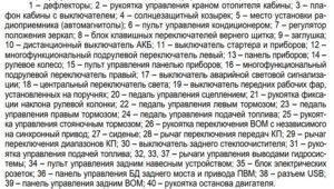 Список органов управления МТЗ 1222