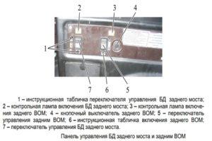 Электрогидравлическое управление ВОМ и блокировкой трактора МТЗ