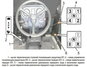 Органы управления трактором Беларус 422