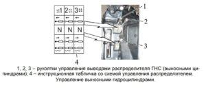 Управление гидросистемой трактора Беларус