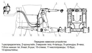 Переднее навесное устройство МТЗ 2522