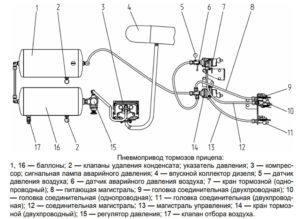Пневмопривод тормозов прицепа трактора Беларус 2522